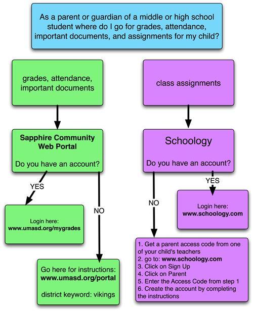 Parent Information / Schoology and Sapphire Portals